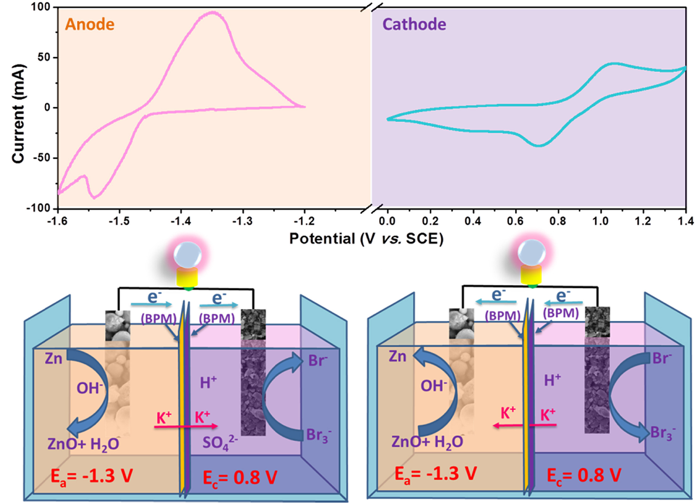 PUBLICATION ON ENERGY STORAGE MATERIALS BY FENG YU