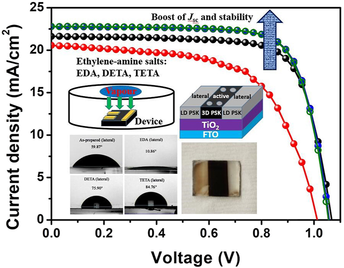 The effect of ethylene-amine ligands enhancing performance and stability of perovskite solar cells